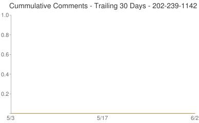 Cummulative Comments 202-239-1142
