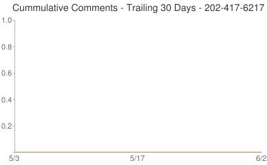 Cummulative Comments 202-417-6217