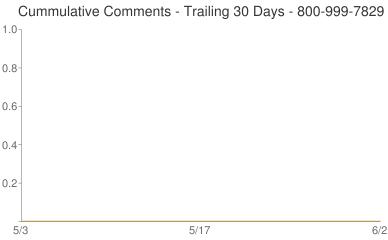 Cummulative Comments 800-999-7829