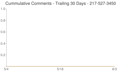 Cummulative Comments 217-527-3450