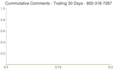 Cummulative Comments 800-318-7287