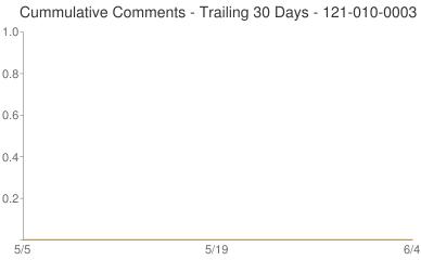 Cummulative Comments 121-010-0003