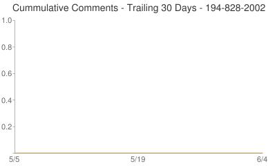 Cummulative Comments 194-828-2002