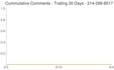 Cummulative Comments 214-299-8517
