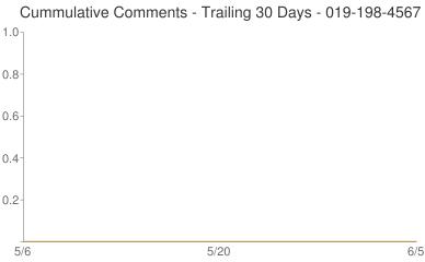 Cummulative Comments 019-198-4567