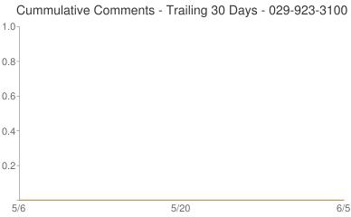Cummulative Comments 029-923-3100