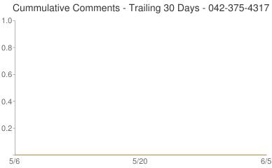 Cummulative Comments 042-375-4317