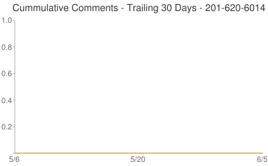 Cummulative Comments 201-620-6014
