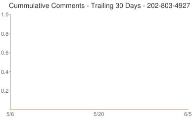 Cummulative Comments 202-803-4927