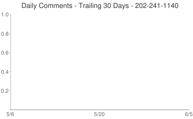 Daily Comments 202-241-1140