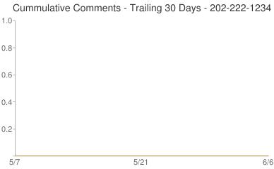 Cummulative Comments 202-222-1234