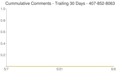 Cummulative Comments 407-852-8063