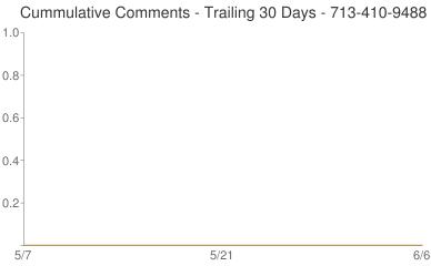 Cummulative Comments 713-410-9488