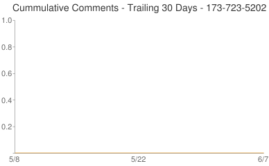 Cummulative Comments 173-723-5202