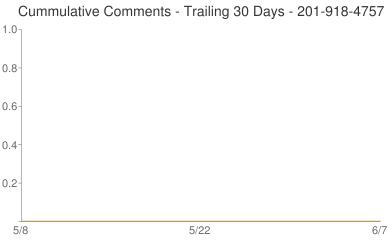 Cummulative Comments 201-918-4757