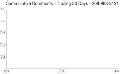 Cummulative Comments 208-983-2121