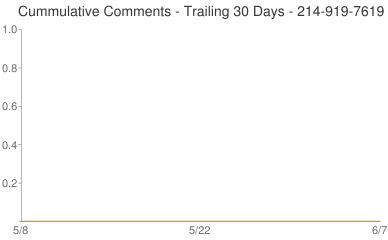 Cummulative Comments 214-919-7619