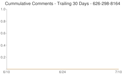 Cummulative Comments 626-298-8164