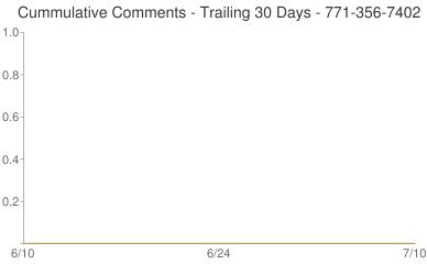 Cummulative Comments 771-356-7402