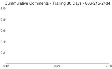 Cummulative Comments 866-215-2434