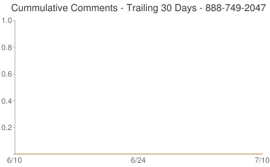 Cummulative Comments 888-749-2047