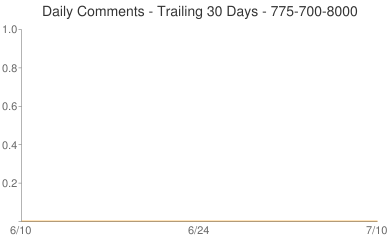 Daily Comments 775-700-8000