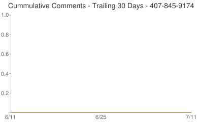 Cummulative Comments 407-845-9174