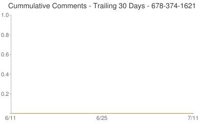 Cummulative Comments 678-374-1621