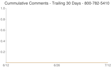 Cummulative Comments 800-782-5410