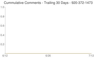 Cummulative Comments 920-372-1473