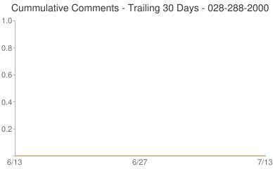 Cummulative Comments 028-288-2000