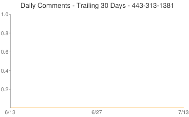 Daily Comments 443-313-1381