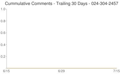 Cummulative Comments 024-304-2457