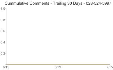 Cummulative Comments 028-524-5997