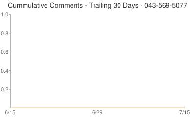 Cummulative Comments 043-569-5077