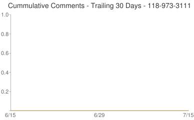 Cummulative Comments 118-973-3111