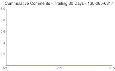 Cummulative Comments 130-085-6817