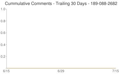 Cummulative Comments 189-088-2682