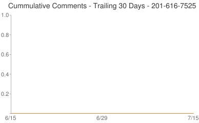 Cummulative Comments 201-616-7525