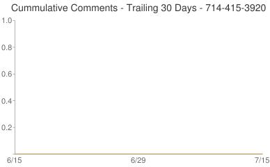 Cummulative Comments 714-415-3920