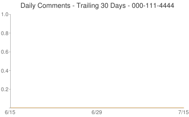 Daily Comments 000-111-4444
