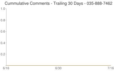 Cummulative Comments 035-888-7462