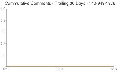 Cummulative Comments 140-949-1376