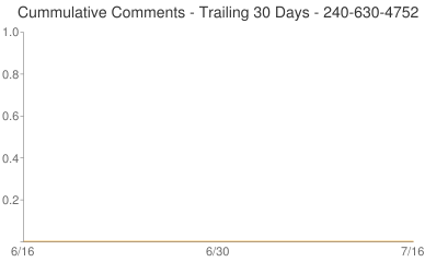Cummulative Comments 240-630-4752
