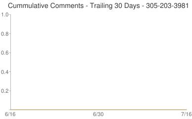 Cummulative Comments 305-203-3981