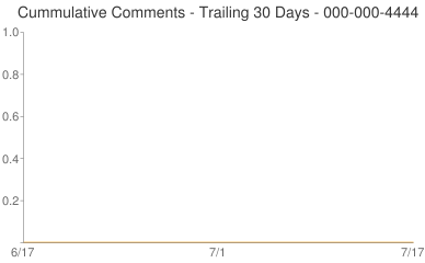 Cummulative Comments 000-000-4444