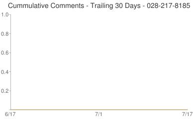 Cummulative Comments 028-217-8185