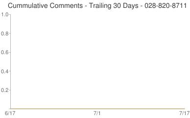 Cummulative Comments 028-820-8711