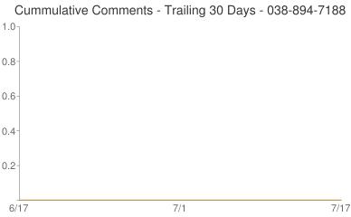 Cummulative Comments 038-894-7188