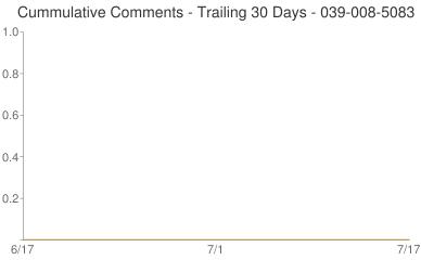 Cummulative Comments 039-008-5083